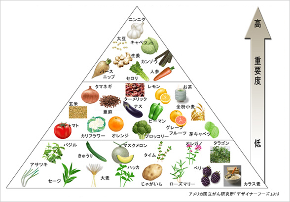 にんにくは、最も予防栄養価の高い食品です!